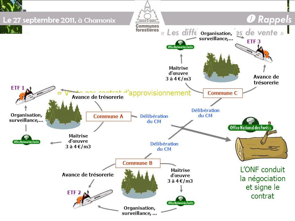 Le 27 septembre 2011, à Chamonix La vente à la mesure sur pied (UP) Un outil plus moderne, mais ….