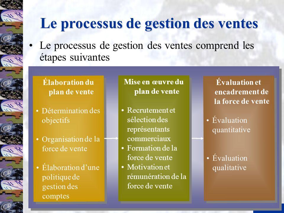11 Le processus de gestion des ventes Élaboration du plan de vente Détermination des objectifs Organisation de la force de vente Élaboration dune poli