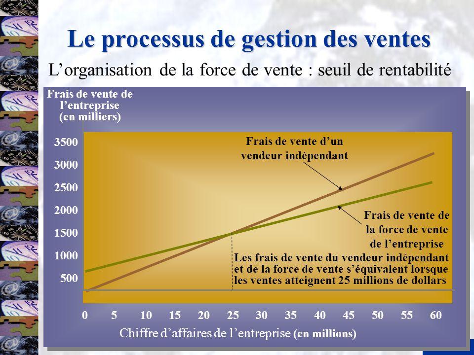 13 Le processus de gestion des ventes Frais de vente de lentreprise (en milliers) Frais de vente dun vendeur indépendant 500 1000 1500 2000 2500 3000