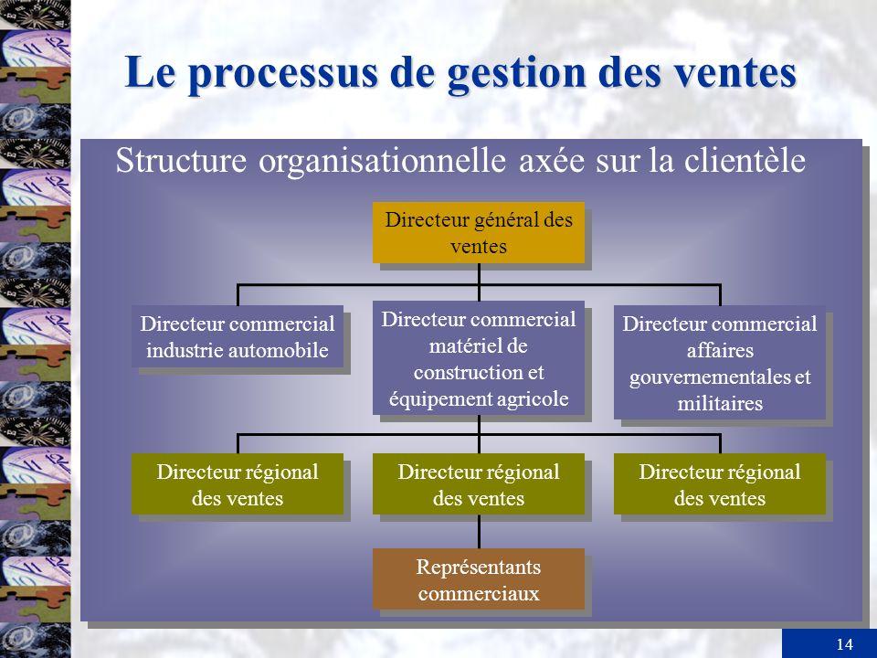 14 Le processus de gestion des ventes Directeur général des ventes Directeur commercial matériel de construction et équipement agricole Directeur comm