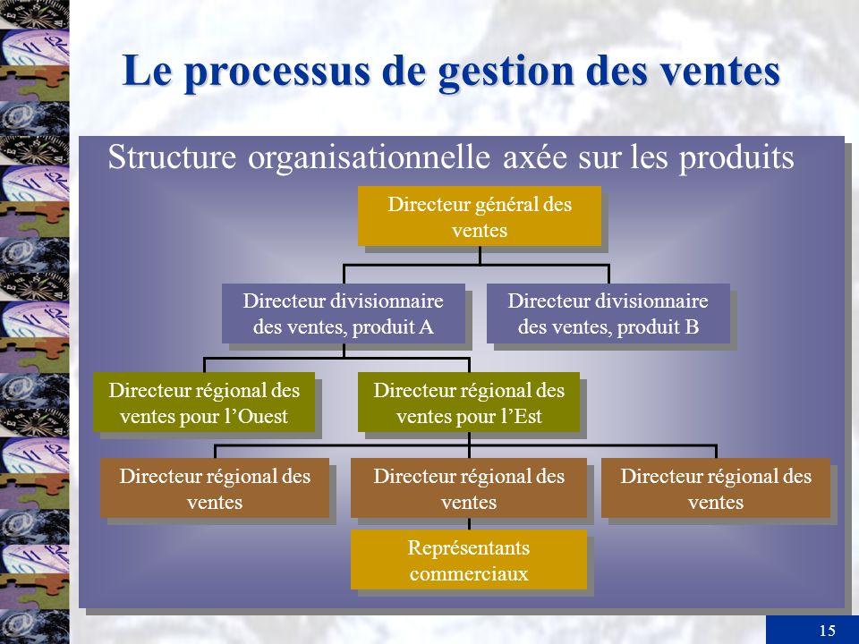 15 Le processus de gestion des ventes Structure organisationnelle axée sur les produits Directeur divisionnaire des ventes, produit B Directeur divisi