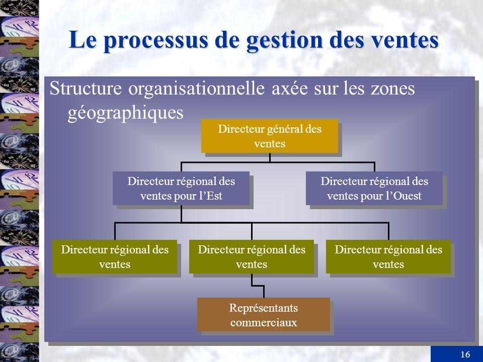 16 Le processus de gestion des ventes Structure organisationnelle axée sur les zones géographiques Directeur régional des ventes pour lOuest Directeur