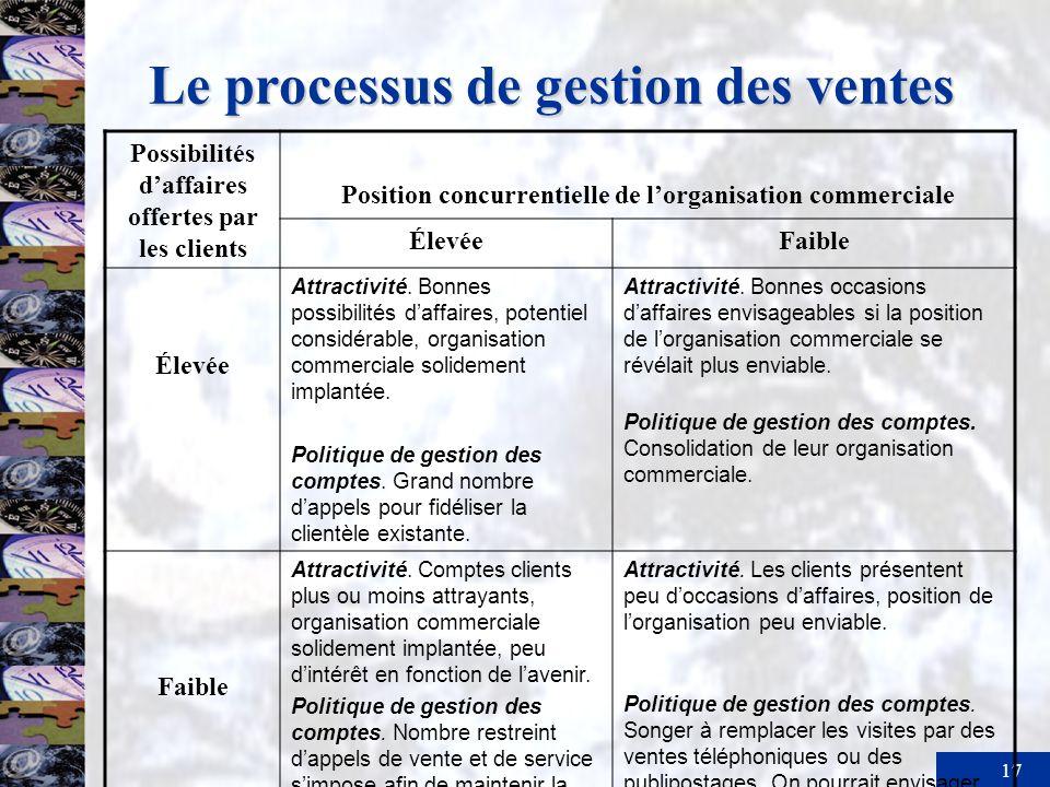 17 Le processus de gestion des ventes Possibilités daffaires offertes par les clients Position concurrentielle de lorganisation commerciale ÉlevéeFaib