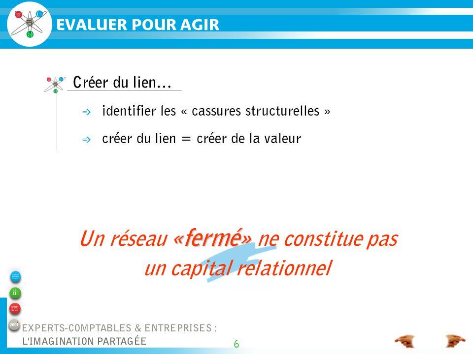 6 «fermé» Un réseau «fermé» ne constitue pas un capital relationnel Créer du lien… é identifier les « cassures structurelles » é créer du lien = créer de la valeur EVALUER POUR AGIR