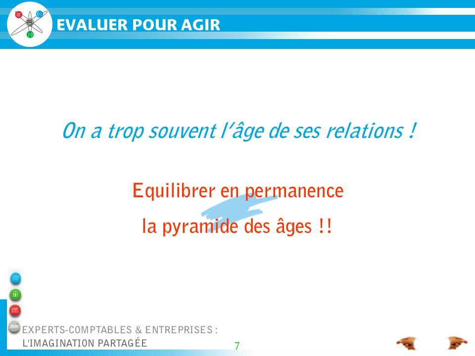 7 On a trop souvent lâge de ses relations . Equilibrer en permanence la pyramide des âges !.