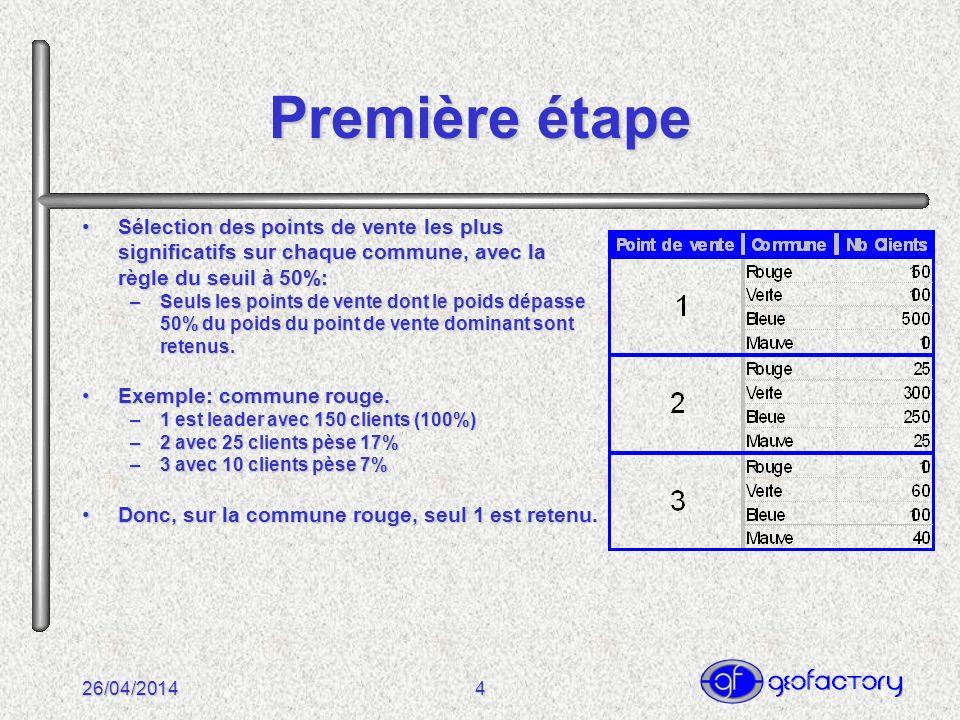 26/04/20145 Résultat de la première étape La commune rouge est attribuée au point de vente 1,La commune rouge est attribuée au point de vente 1, La commune verte est attribuée au point de vente 2,La commune verte est attribuée au point de vente 2, La commune bleue est attribuée aux points de vente 1 et 2,La commune bleue est attribuée aux points de vente 1 et 2, La commune mauve est attribuée aux points de vente 3 et 2.La commune mauve est attribuée aux points de vente 3 et 2.