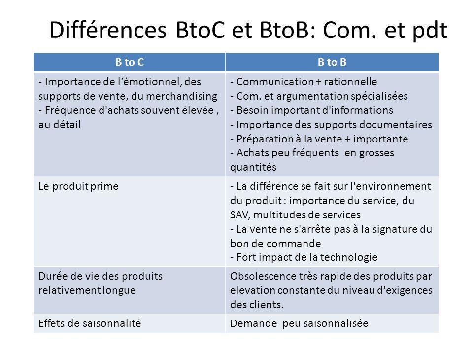 Différences BtoC et BtoB: Com. et pdt B to CB to B - Importance de lémotionnel, des supports de vente, du merchandising - Fréquence d'achats souvent é