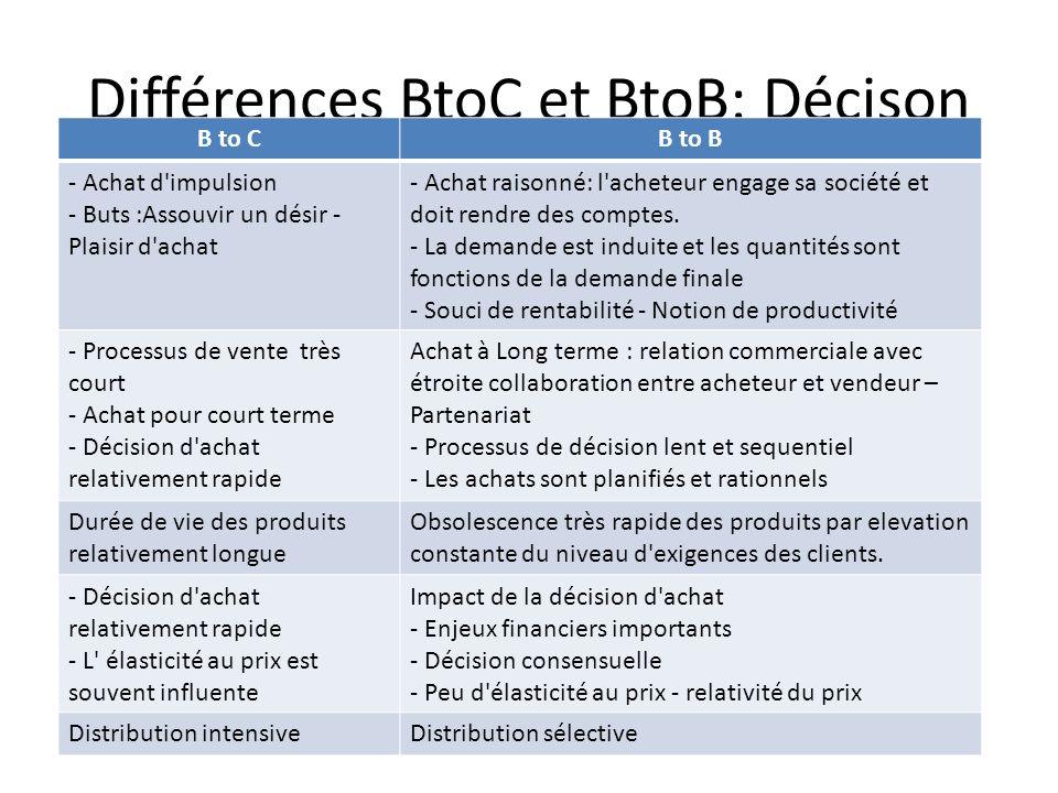 Différences BtoC et BtoB: Décison B to CB to B - Achat d impulsion - Buts :Assouvir un désir - Plaisir d achat - Achat raisonné: l acheteur engage sa société et doit rendre des comptes.