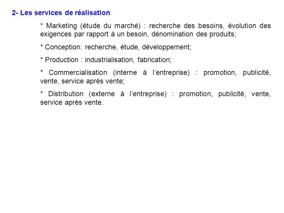 2- Les services de réalisation * Marketing (étude du marché) : recherche des besoins, évolution des exigences par rapport à un besoin, dénomination de