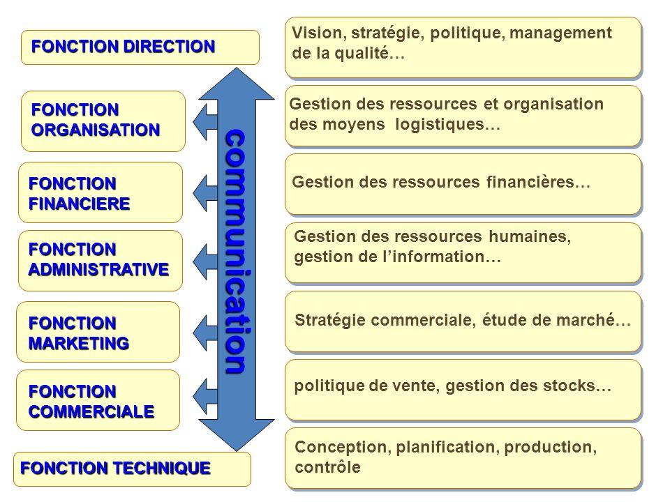 FONCTION DIRECTION FONCTION ADMINISTRATIVE FONCTION FINANCIERE FONCTION MARKETING Vision, stratégie, politique, management de la qualité… FONCTION ORGANISATION FONCTION TECHNIQUE Gestion des ressources et organisation des moyens logistiques… Gestion des ressources financières… Gestion des ressources humaines, gestion de linformation… Stratégie commerciale, étude de marché… FONCTION COMMERCIALE politique de vente, gestion des stocks… Conception, planification, production, contrôle communication