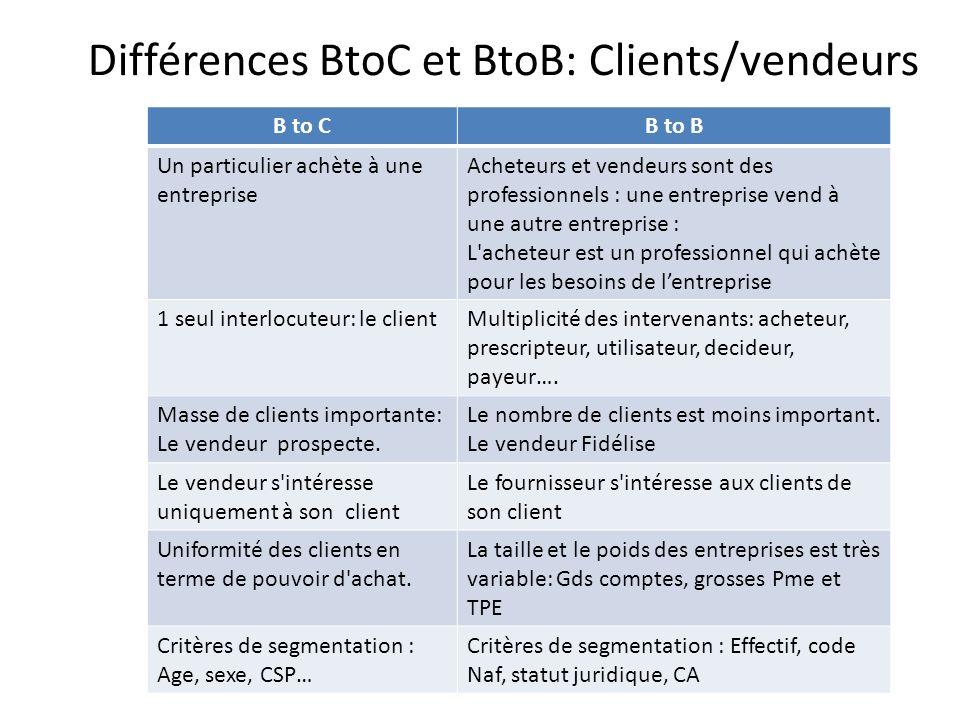Différences BtoC et BtoB: Clients/vendeurs B to CB to B Un particulier achète à une entreprise Acheteurs et vendeurs sont des professionnels : une entreprise vend à une autre entreprise : L acheteur est un professionnel qui achète pour les besoins de lentreprise 1 seul interlocuteur: le clientMultiplicité des intervenants: acheteur, prescripteur, utilisateur, decideur, payeur….