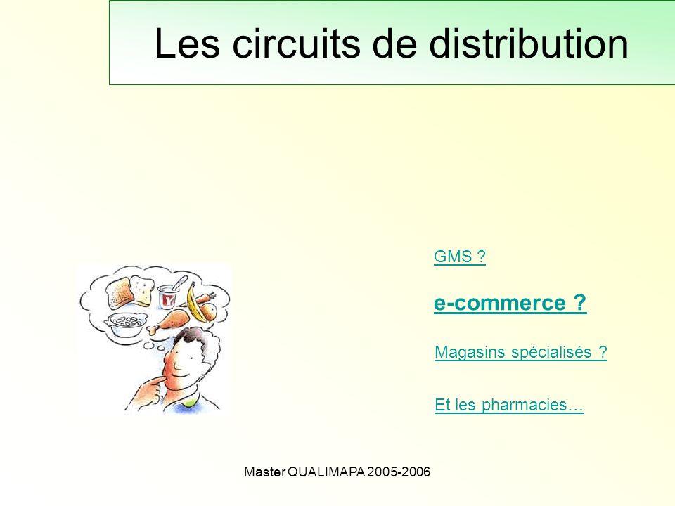 Master QUALIMAPA 2005-2006 Les circuits de distribution GMS ? Magasins spécialisés ? e-commerce ? Et les pharmacies…