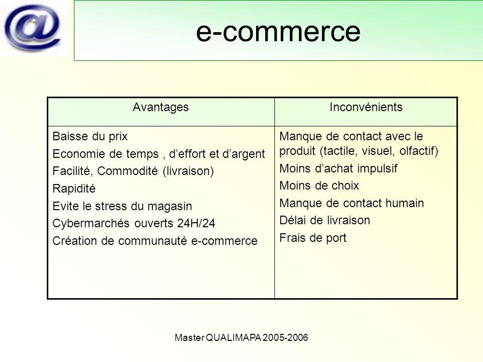 Master QUALIMAPA 2005-2006 e-commerce AvantagesInconvénients Baisse du prix Economie de temps, deffort et dargent Facilité, Commodité (livraison) Rapi