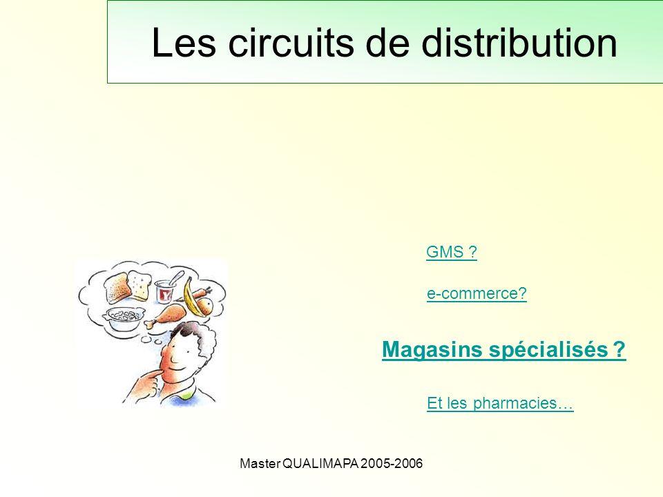 Master QUALIMAPA 2005-2006 Les circuits de distribution GMS ? Magasins spécialisés ? e-commerce? Et les pharmacies…