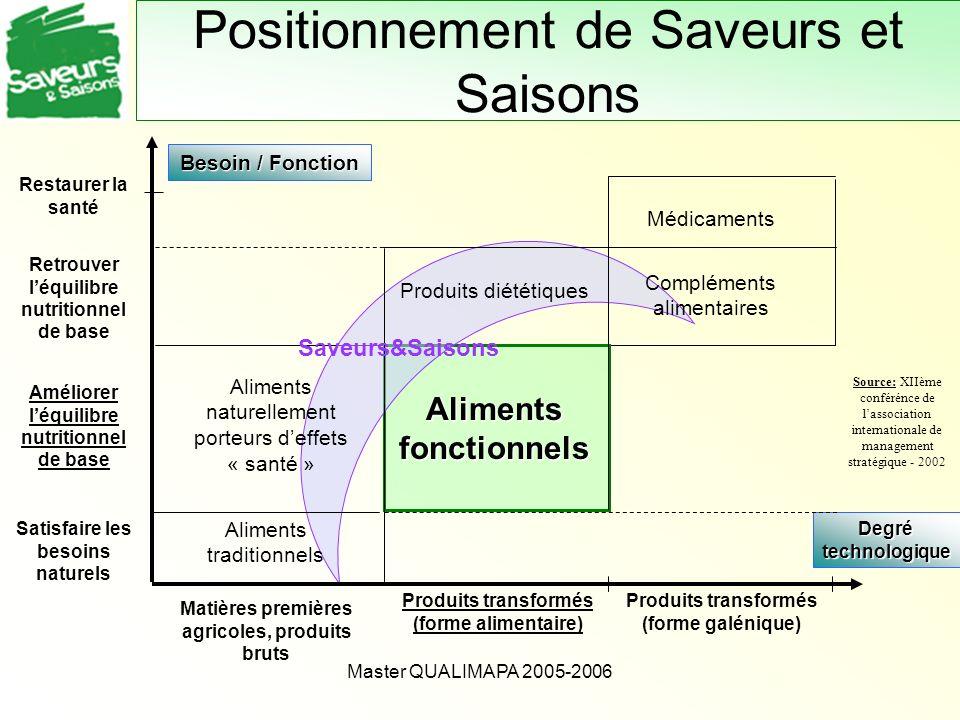 Master QUALIMAPA 2005-2006 Besoin / Fonction Degré technologique Satisfaire les besoins naturels Améliorer léquilibre nutritionnel de base Retrouver l