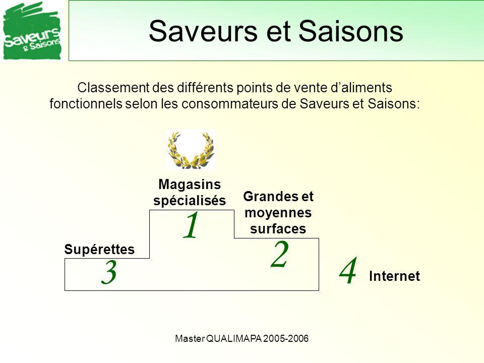 Master QUALIMAPA 2005-2006 Saveurs et Saisons Classement des différents points de vente daliments fonctionnels selon les consommateurs de Saveurs et S