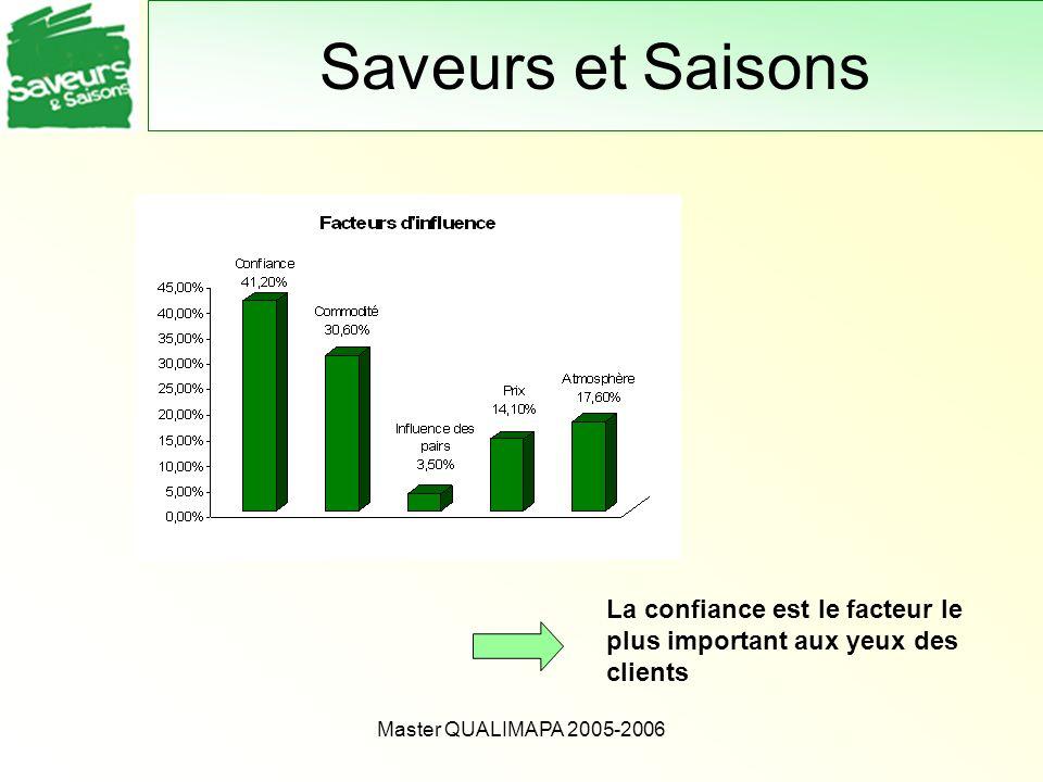 Master QUALIMAPA 2005-2006 Saveurs et Saisons La confiance est le facteur le plus important aux yeux des clients