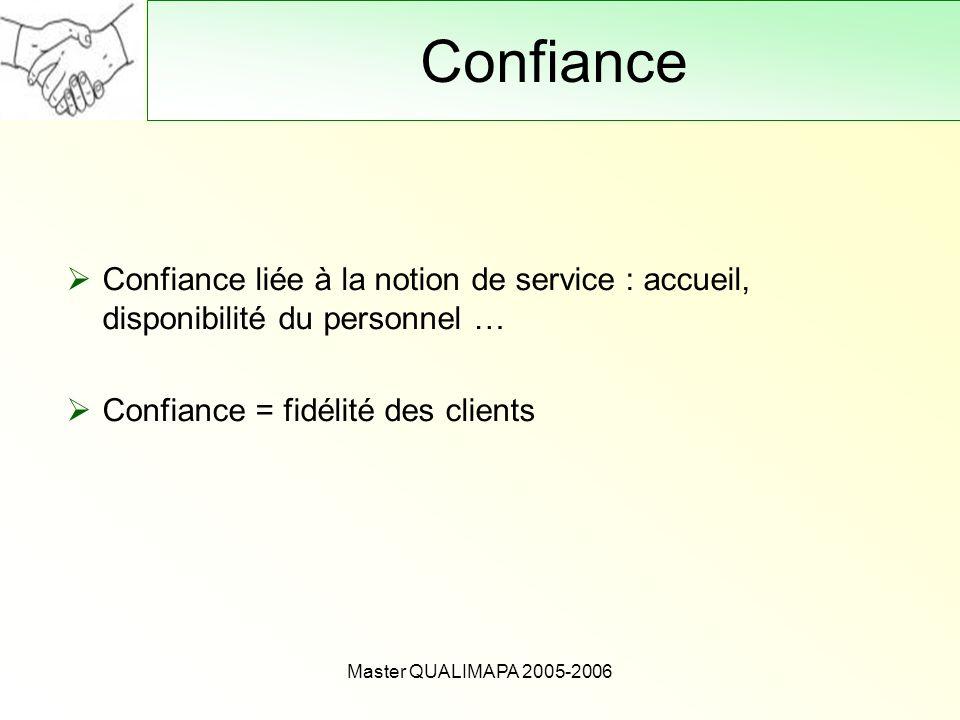 Master QUALIMAPA 2005-2006 Confiance Confiance liée à la notion de service : accueil, disponibilité du personnel … Confiance = fidélité des clients