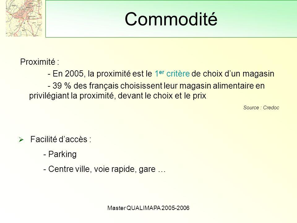 Master QUALIMAPA 2005-2006 Commodité Proximité : - En 2005, la proximité est le 1 er critère de choix dun magasin - 39 % des français choisissent leur