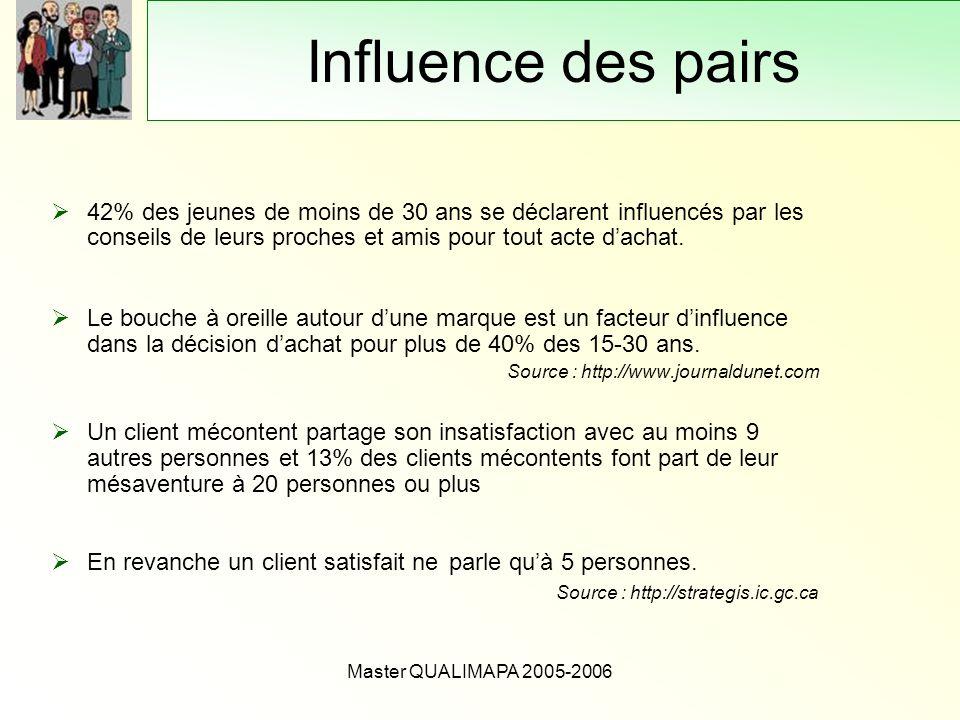 Master QUALIMAPA 2005-2006 Influence des pairs 42% des jeunes de moins de 30 ans se déclarent influencés par les conseils de leurs proches et amis pou