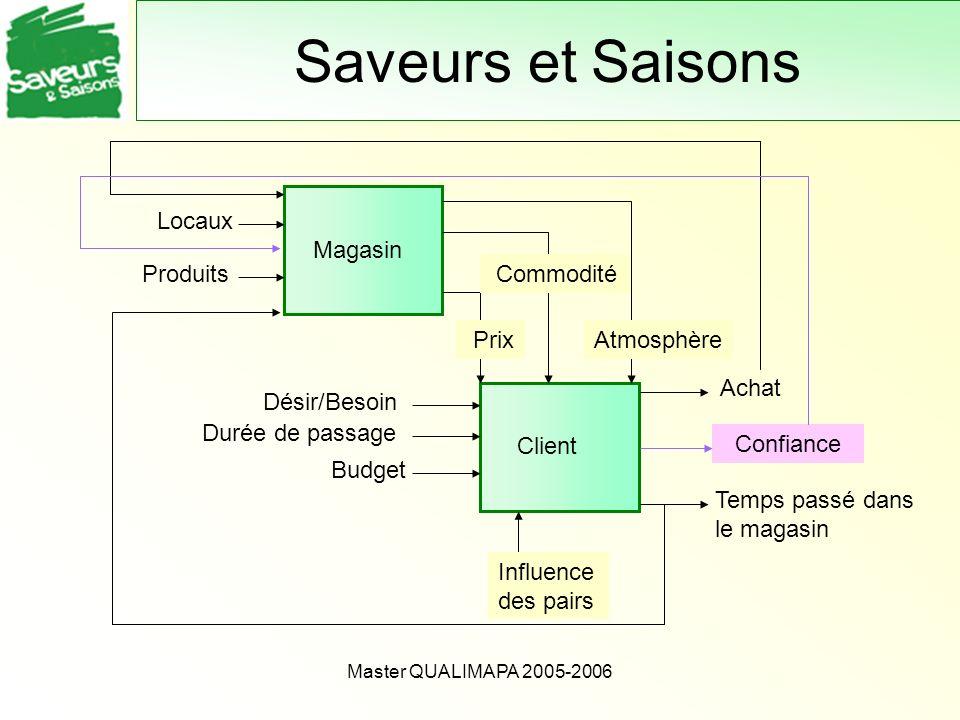 Master QUALIMAPA 2005-2006 Saveurs et Saisons Client Influence des pairs Temps passé dans le magasin Achat Durée de passage Désir/Besoin Budget Magasi