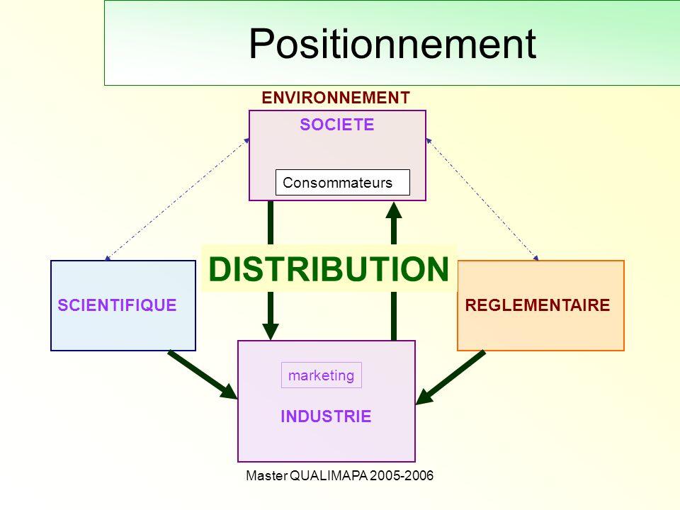 Master QUALIMAPA 2005-2006 Positionnement REGLEMENTAIRE INDUSTRIE marketing SCIENTIFIQUE SOCIETE Consommateurs ENVIRONNEMENT DISTRIBUTION