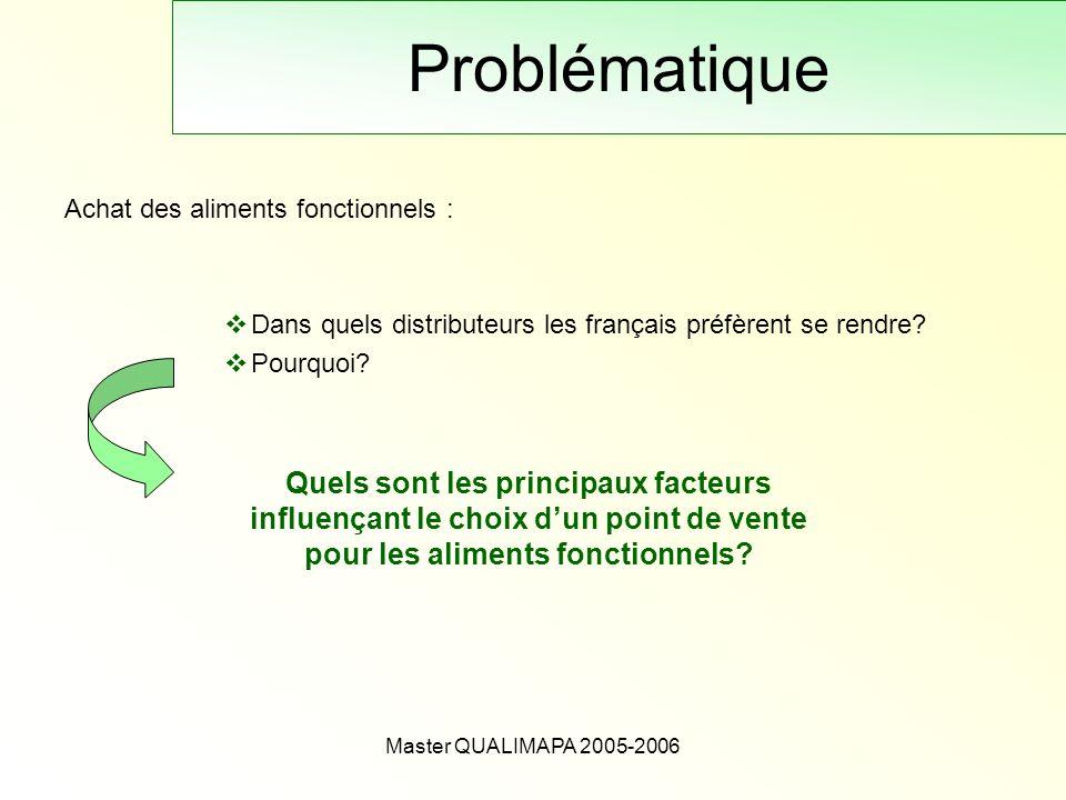 Master QUALIMAPA 2005-2006 Problématique Achat des aliments fonctionnels : Dans quels distributeurs les français préfèrent se rendre? Pourquoi? Quels