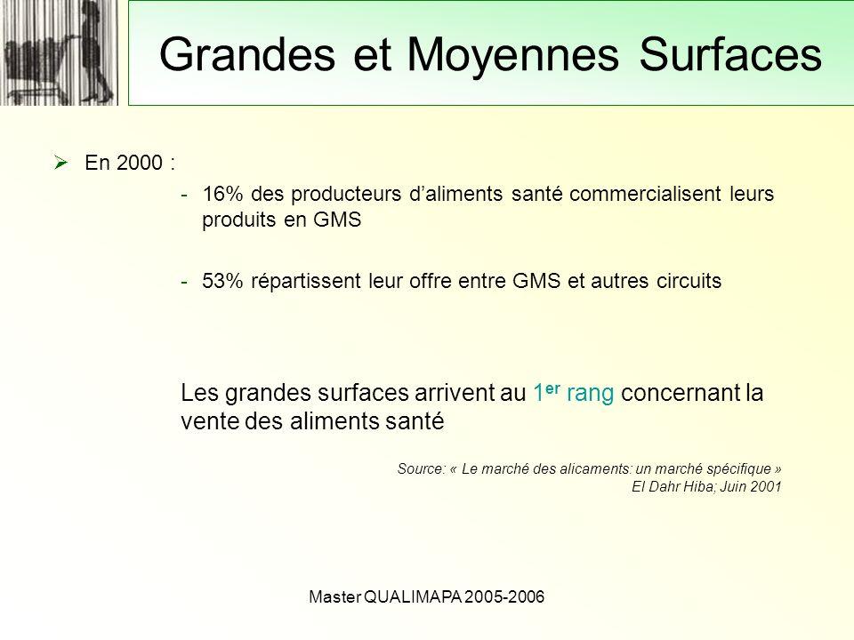 Master QUALIMAPA 2005-2006 Grandes et Moyennes Surfaces En 2000 : -16% des producteurs daliments santé commercialisent leurs produits en GMS -53% répa