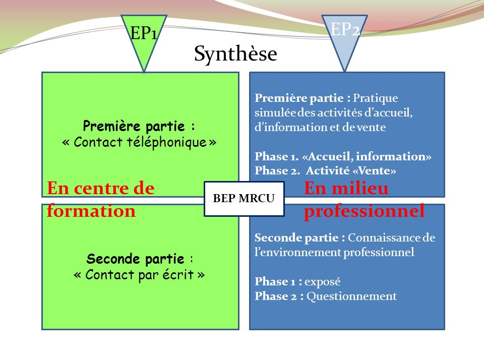 Première partie : « Contact téléphonique » Première partie : Pratique simulée des activités daccueil, dinformation et de vente Phase 1. «Accueil, info