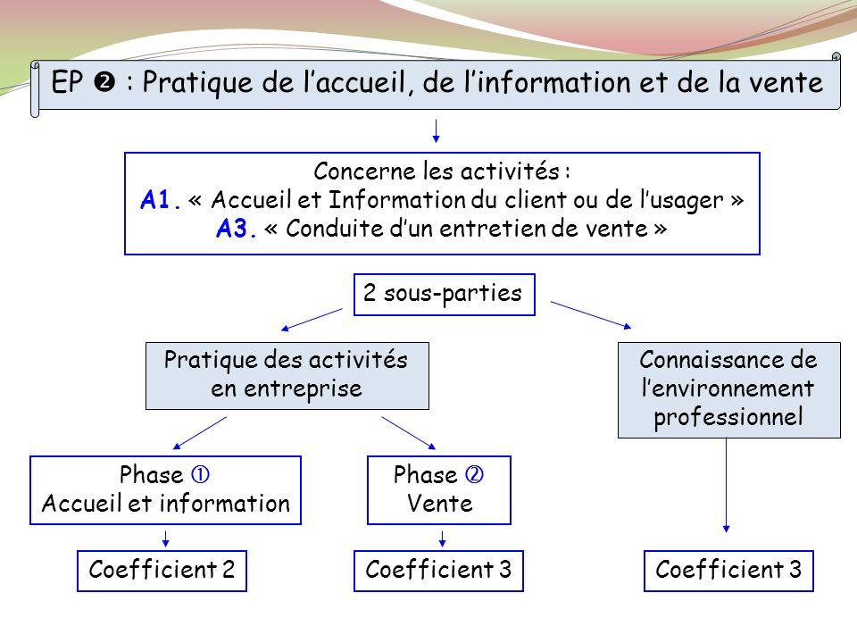 Pratique des activités en entreprise Connaissance de lenvironnement professionnel Phase Accueil et information Phase Vente Concerne les activités : A1