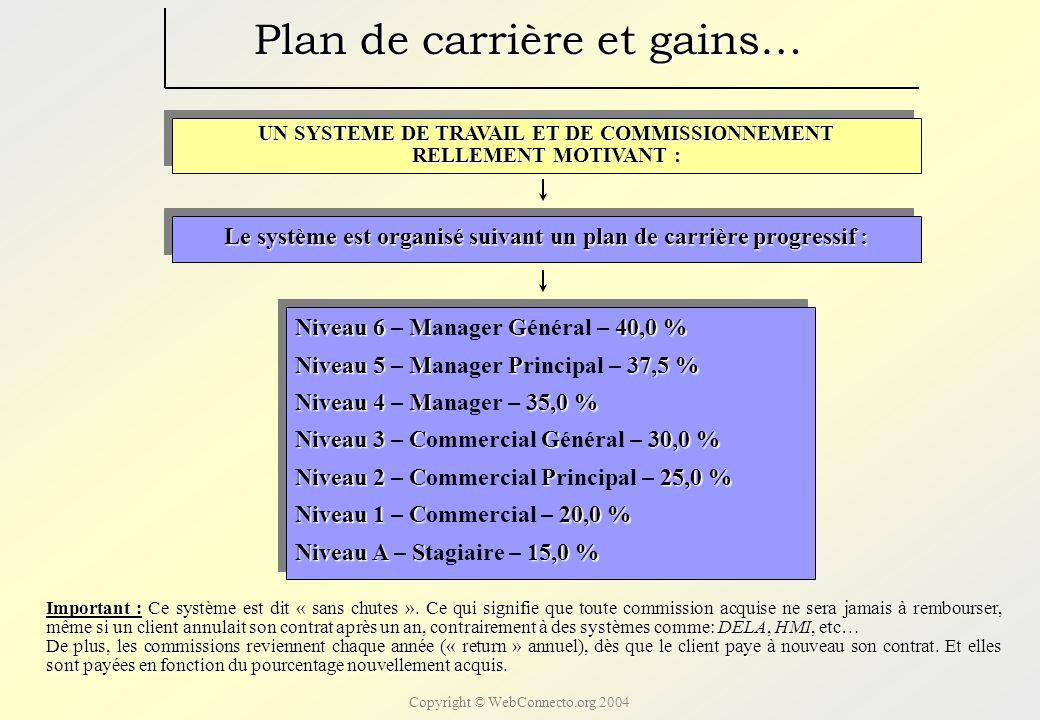 Copyright © WebConnecto.org 2004 Plan de carrière et gains… Pour une facilité de compréhension, nous ne considérerons ici que la vente de sites Internet.