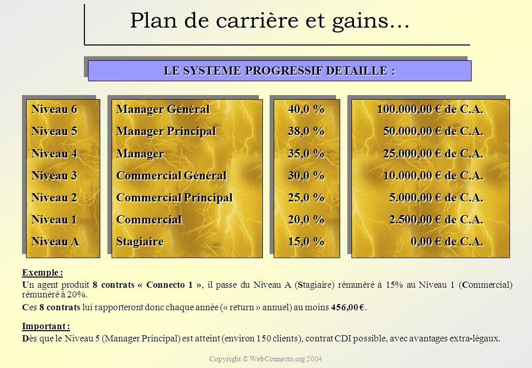 Copyright © WebConnecto.org 2004 Plan de carrière et gains… UN SYSTEME DE TRAVAIL ET DE COMMISSIONNEMENT RELLEMENT MOTIVANT : UN SYSTEME DE TRAVAIL ET DE COMMISSIONNEMENT RELLEMENT MOTIVANT : Le système est organisé suivant un plan de carrière progressif : Niveau 6MG40,0 % Niveau 6 – Manager Général – 40,0 % Niveau 5MP37,5 % Niveau 5 – Manager Principal – 37,5 % Niveau 4M35,0 % Niveau 4 – Manager – 35,0 % Niveau 3CG30,0 % Niveau 3 – Commercial Général – 30,0 % Niveau 2CP25,0 % Niveau 2 – Commercial Principal – 25,0 % Niveau 1C20,0 % Niveau 1 – Commercial – 20,0 % Niveau AS15,0 % Niveau A – Stagiaire – 15,0 % Niveau 6MG40,0 % Niveau 6 – Manager Général – 40,0 % Niveau 5MP37,5 % Niveau 5 – Manager Principal – 37,5 % Niveau 4M35,0 % Niveau 4 – Manager – 35,0 % Niveau 3CG30,0 % Niveau 3 – Commercial Général – 30,0 % Niveau 2CP25,0 % Niveau 2 – Commercial Principal – 25,0 % Niveau 1C20,0 % Niveau 1 – Commercial – 20,0 % Niveau AS15,0 % Niveau A – Stagiaire – 15,0 % Important : Ce système est dit « sans chutes ».