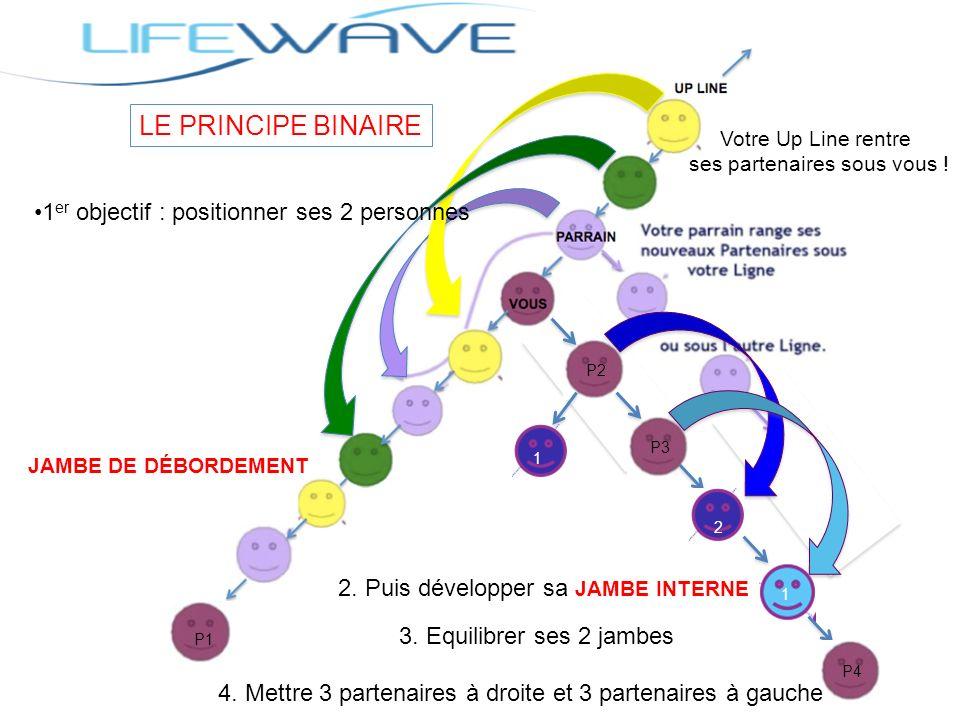 LE PRINCIPE BINAIRE P2 P3 P1 JAMBE DE DÉBORDEMENT Votre Up Line rentre ses partenaires sous vous ! P2 P3 1 2 1 P4 1 er objectif : positionner ses 2 pe