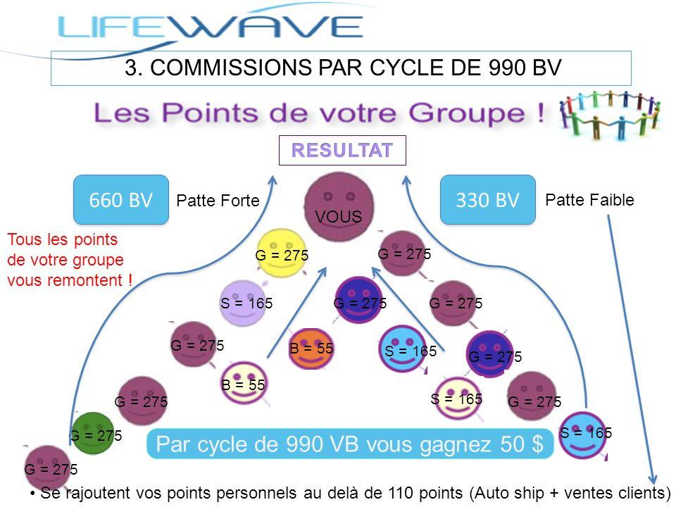 3. COMMISSIONS PAR CYCLE DE 990 BV Par cycle de 990 VB vous gagnez 50 $ 660 BV 330 BV Patte Forte Patte Faible VOUS G = 275 S = 165 B = 55 Se rajouten