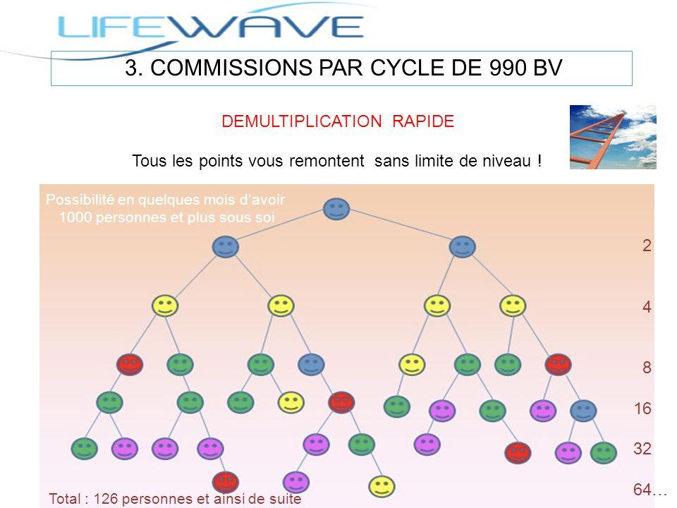 DEMULTIPLICATION RAPIDE Tous les points vous remontent sans limite de niveau ! 2 4 8 16 32 64… Total : 126 personnes et ainsi de suite Possibilité en
