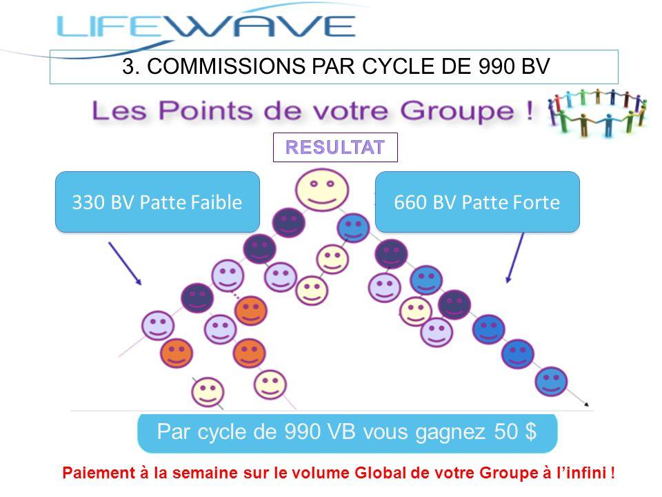 Par cycle de 990 VB vous gagnez 50 $ 330 BV Patte Faible 660 BV Patte Forte Paiement à la semaine sur le volume Global de votre Groupe à linfini !