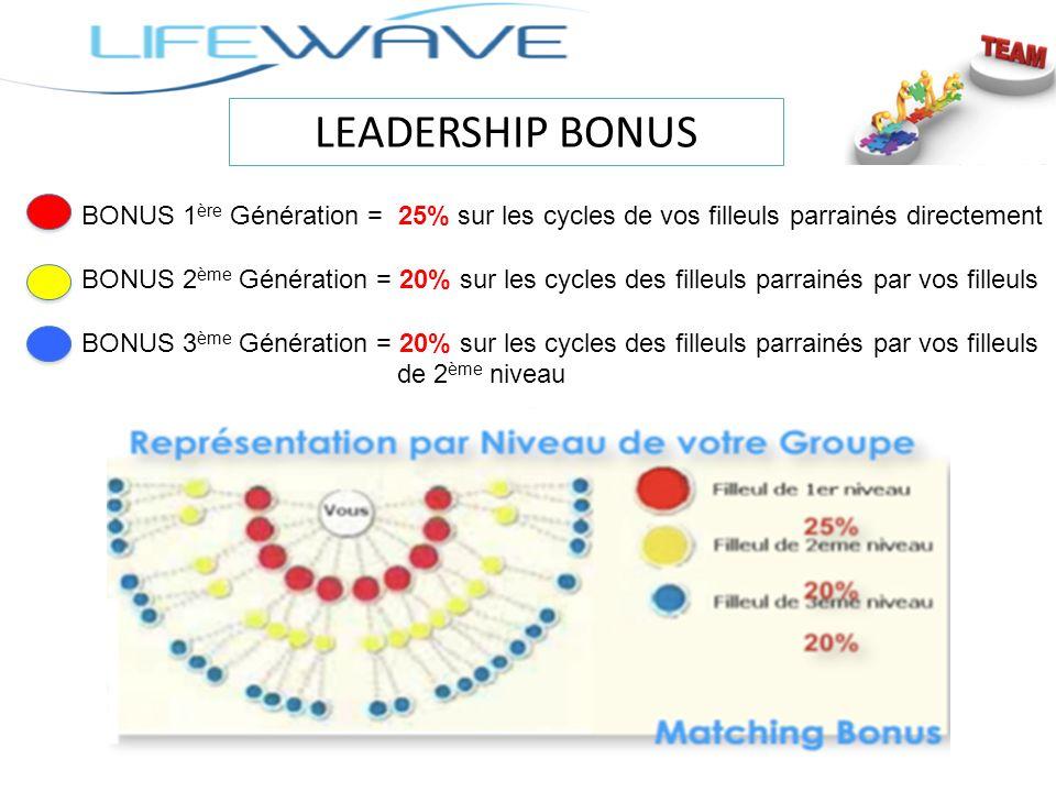 LEADERSHIP BONUS BONUS 1 ère Génération = 25% sur les cycles de vos filleuls parrainés directement BONUS 2 ème Génération = 20% sur les cycles des fil