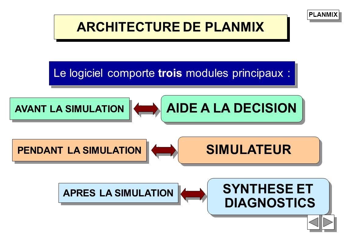 ARCHITECTURE DE PLANMIX PLANMIX Le logiciel comporte trois modules principaux : AVANT LA SIMULATION AIDE A LA DECISION PENDANT LA SIMULATION SIMULATEU