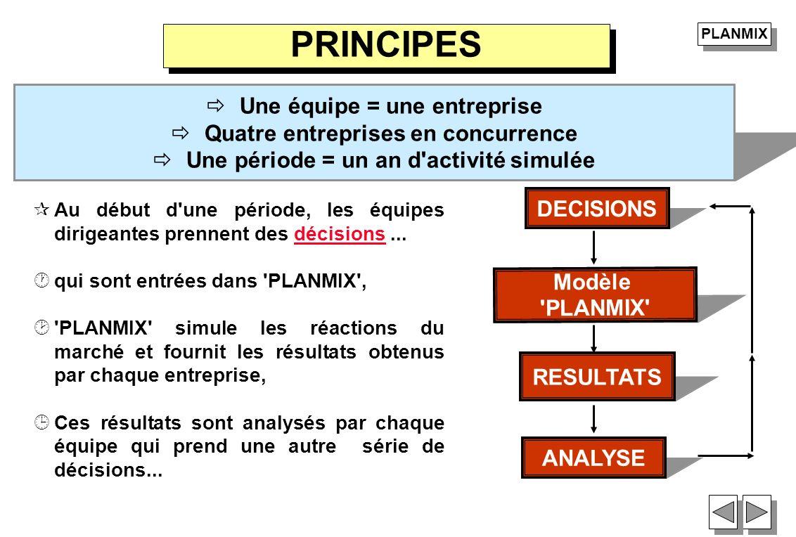 RESULTATS PRINCIPES ¶Au début d'une période, les équipes dirigeantes prennent des décisions...décisions ·qui sont entrées dans 'PLANMIX', ¸'PLANMIX' s