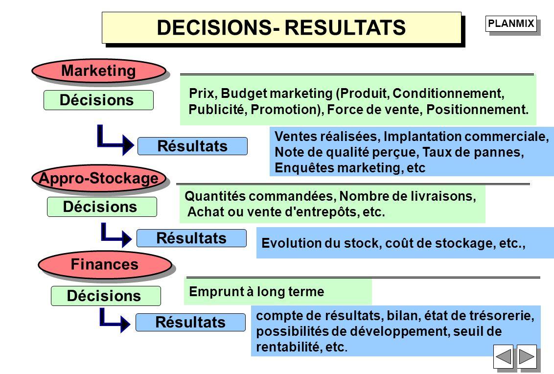DECISIONS- RESULTATS Marketing Prix, Budget marketing (Produit, Conditionnement, Publicité, Promotion), Force de vente, Positionnement. Ventes réalisé