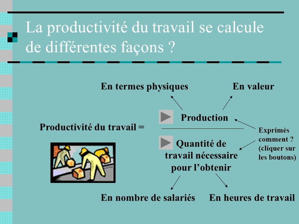Mathématiquement parlant Productivité = Output Input Productivité du travail = Production Quantité de travail nécessaire pour lobtenir