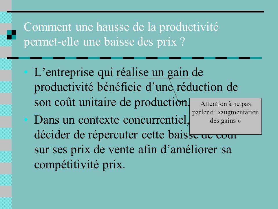 Prix de vente 3 (marge unitaire 1,5) Le comportement de marge Coût unitaire de production 1,5 Baisse de coût répercutée sur le prix Baisse de coût per