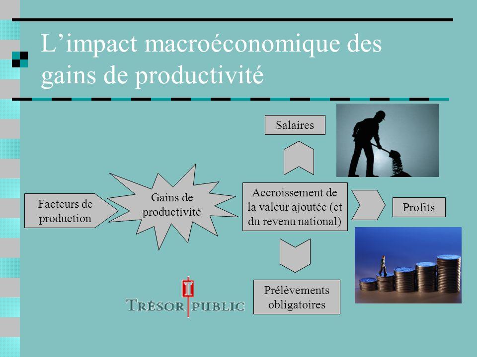 Comment les gains de productivité peuvent-ils stimuler le pouvoir dachat des ménages ? Nous avons exploré les conséquences des gains de productivité d