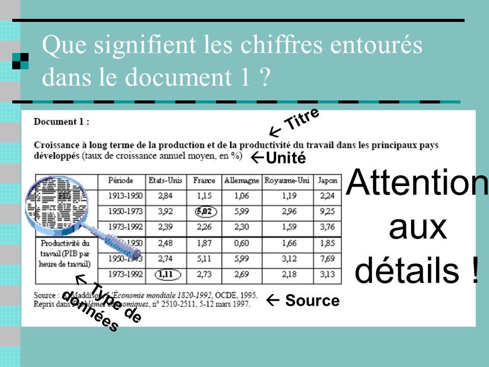 Que signifient les chiffres entourés dans le document 1 .