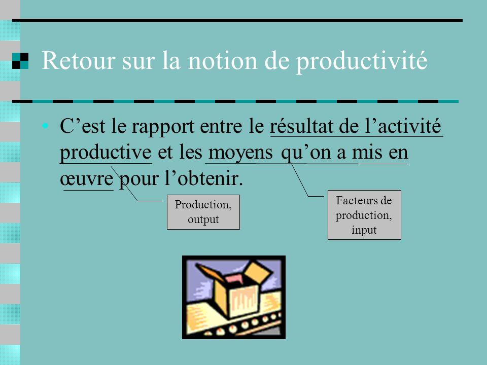 Retour sur la notion de productivité Cest le rapport entre le résultat de lactivité productive et les moyens quon a mis en œuvre pour lobtenir.