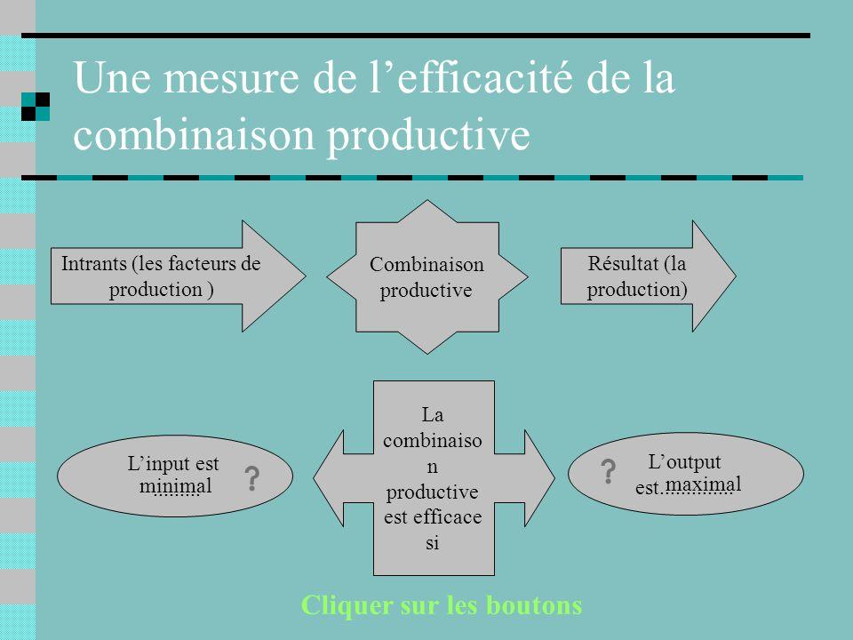 Une mesure de lefficacité de la combinaison productive Intrants (les facteurs de production ) Combinaison productive Résultat (la production) La combinaiso n productive est efficace si Linput est.........