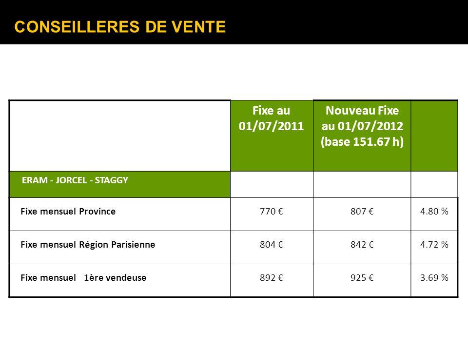CONSEILLERES DE VENTE Fixe au 01/07/2011 Nouveau Fixe au 01/07/2012 (base 151.67 h) ERAM - JORCEL - STAGGY Fixe mensuel Province770 807 4.80 % Fixe me