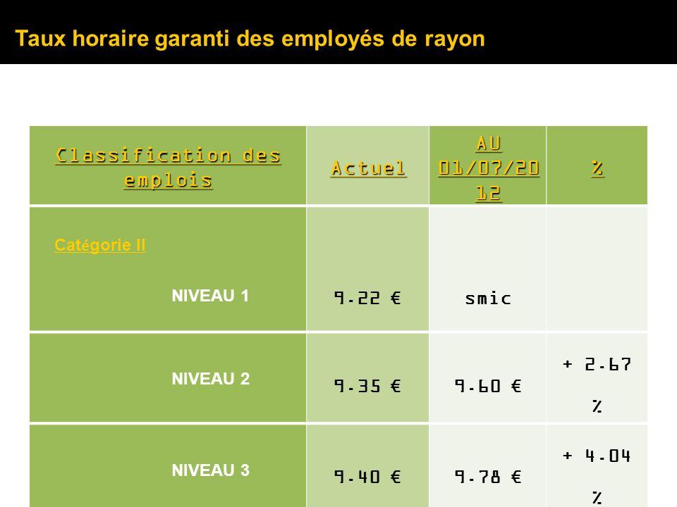 Taux horaire garanti des employés de rayon Classification des emplois Actuel AU 01/07/20 12 % Cat é gorie II NIVEAU 1 9.22 smic NIVEAU 2 9.35 9.60 + 2