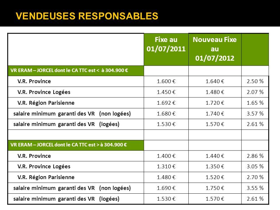 VENDEUSES RESPONSABLES Fixe au 01/07/2011 Nouveau Fixe au 01/07/2012 VR ERAM – JORCEL dont le CA TTC est < à 304.900 V.R. Province1.600 1.640 2.50 % V
