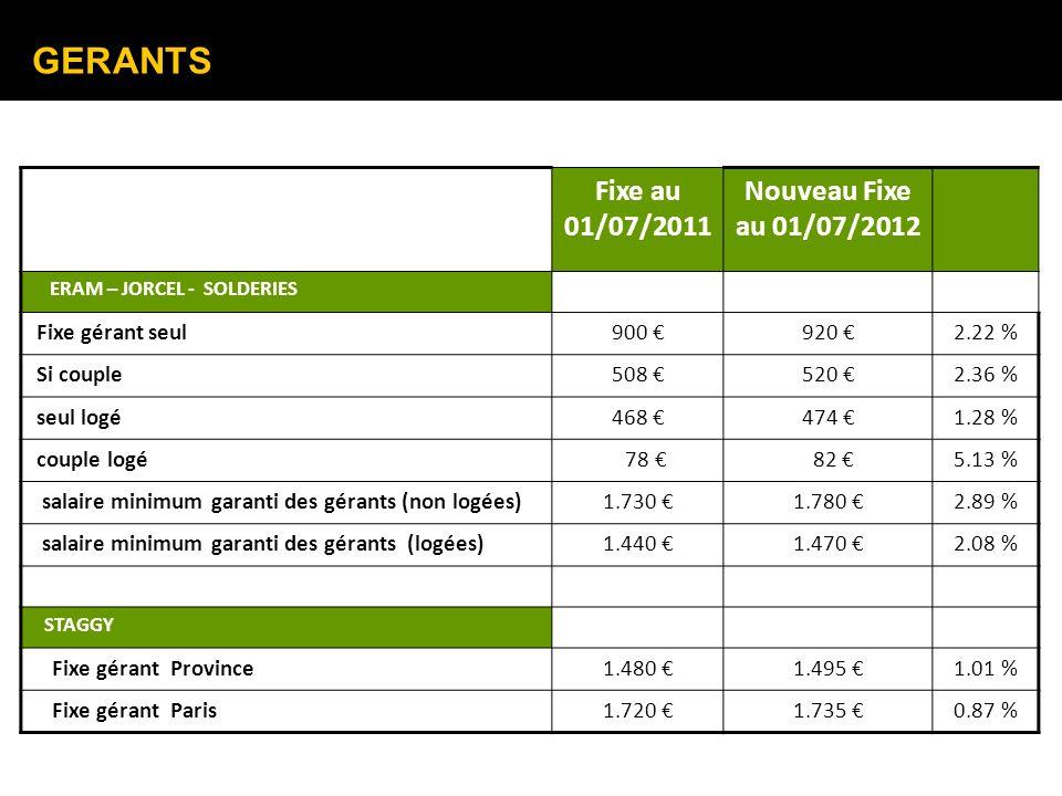 GERANTS Fixe au 01/07/2011 Nouveau Fixe au 01/07/2012 ERAM – JORCEL - SOLDERIES Fixe gérant seul900 920 2.22 % Si couple508 520 2.36 % seul logé468 47